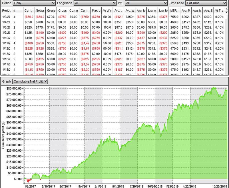 trading net profit