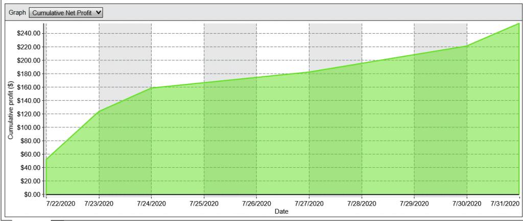 trading cumulative net profit experiencia topstep
