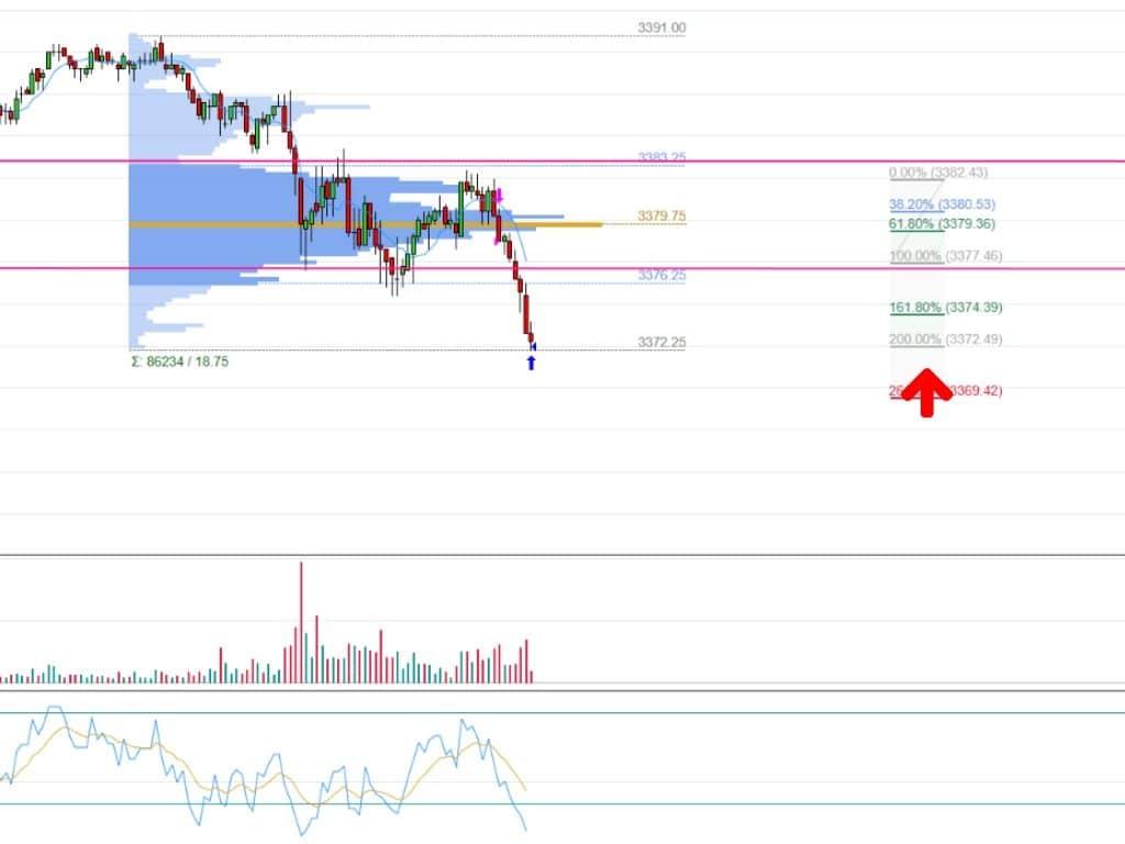 fibonacci y price action - experiencia topstep