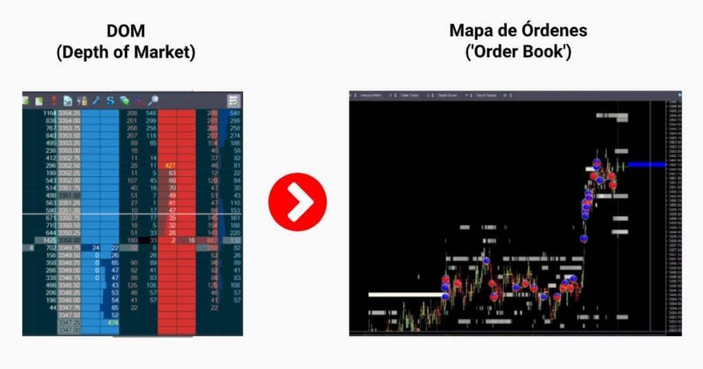 del DOM al Mapa de Órdenes (Order Book)